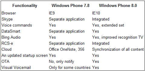 2012 07 09 11h16 21 Purported leaked specs compare Windows Phone 7.8 to 8   No IE10 for older handsets?
