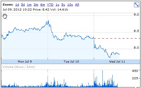 2012 07 11 10h04 42 Groupon slides under $8 a share, setting yet another record low