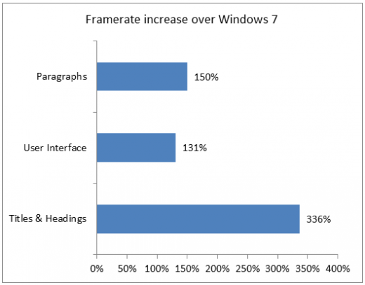3324.Framerate increase over Windows 7 68C126A7 520x407 Microsoft claims massive Windows 8 graphical performance improvements over Windows 7