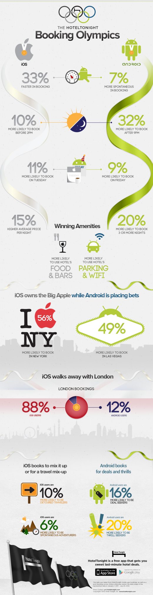 HT Booking Olympics Infographic 520x2018 HotelTonight stats reveal iOS users spend 15% more per night on hotels than Android users