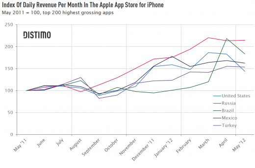 Index Of Daily Revenue Per Month In The Apple App Store For Iphone 520x344 Issue v0.7: Emerging App Markets For The iPhone Russia, Brazil, Mexico and Turkey