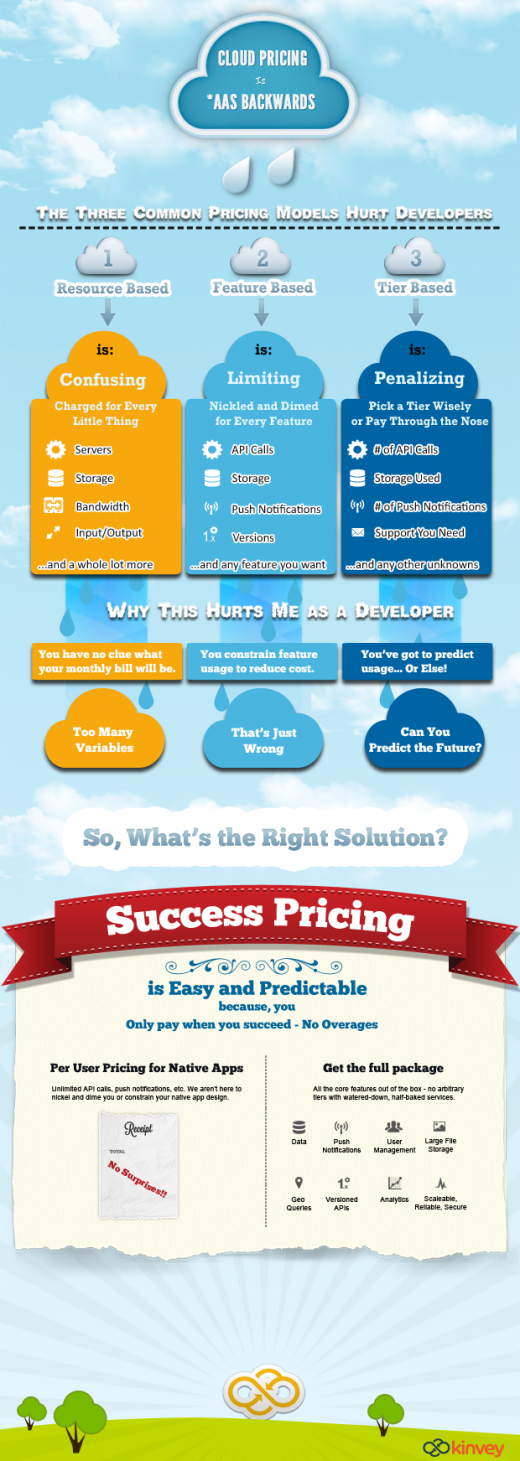 Kinvey Success Pricing Infographic 520x1461 Cloud pricing    A case of developers being stuck with an *aaS backwards system