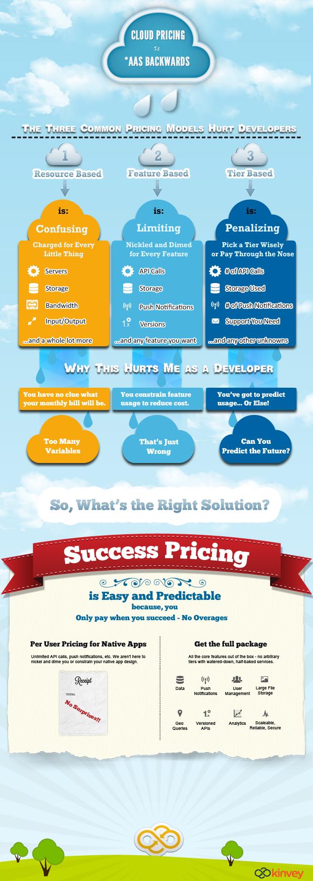 Infographic design pricing
