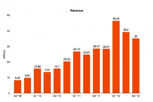 Screen Shot 2012 07 24 at 1.53.32 PM 520x348 Apple misses in Q3 2012: $35B revenue, $8.8B profit with $9.32 EPS, 26M iPhones, 17M iPads sold