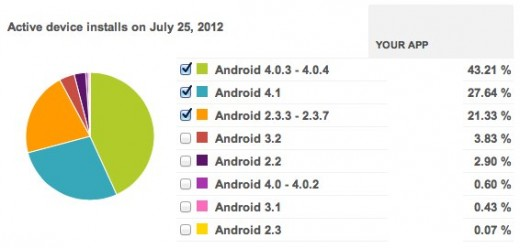 Screen Shot 2012 07 27 at Jul 27 4.21.58 PM 520x248 Instapaper for Android sees a 600% jump in downloads on release of Nexus 7