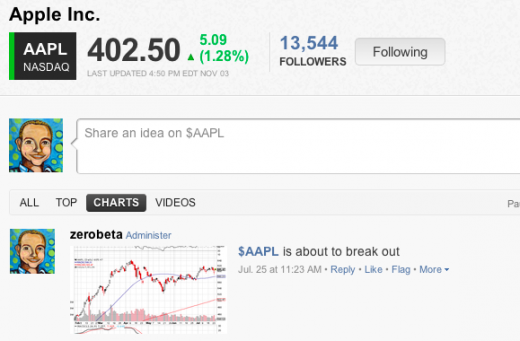 Screen shot 2012 07 25 at 11.24.09 AM 520x341 StockTwits fully integrates Chartly to bring its users a killer stream of data