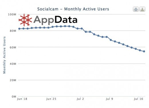 Socialcam Facebook application metrics from AppData 520x375 Heres what we learned from the Socialcam acquisition: Innovation wins, not numbers