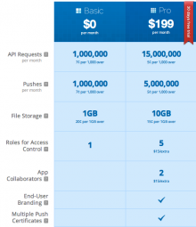 Tier based Cloud Pricing Example 220x255 Cloud pricing    A case of developers being stuck with an *aaS backwards system