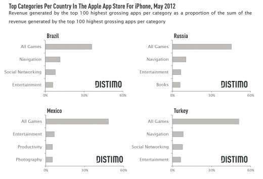 Top Categories Per Country In The Apple App Store For iPhone 520x354 Issue v0.7: Emerging App Markets For The iPhone Russia, Brazil, Mexico and Turkey