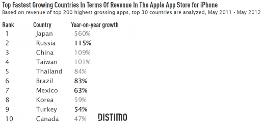 Top Fastest Growing Countries In Terms Of Revenue In The Apple App Store for iPhone 520x245 Issue v0.7: Emerging App Markets For The iPhone Russia, Brazil, Mexico and Turkey