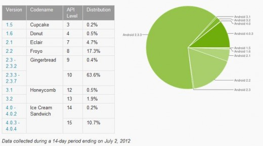 android data1 520x290 Ice Cream Sandwich passes 10% of Android installations, as Jelly Bean launch draws closer