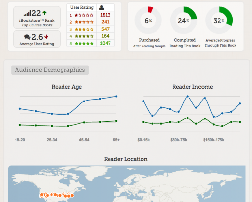 audience insights 520x416 Data driven publishing: How Hiptype hopes to be the Google Analytics for eBooks