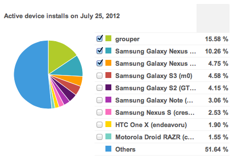 device Instapaper for Android sees a 600% jump in downloads on release of Nexus 7