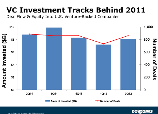 dow US companies raised $8.1 billion through 863 VC deals in Q2 2012: Report