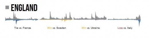 england euro2012 520x134 Euro 2012 football final sets new Twitter sports record with 15,358 tweets per second