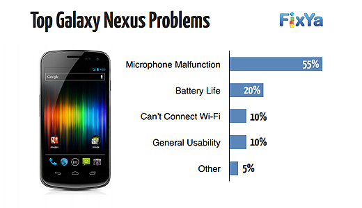 fixya1 FixYa releases its smartphone report with common problems and solutions