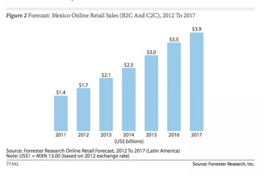 forrester forecast mexico online retail sales 520x345 Forrester: Brazil set to remain the leading e commerce market in Latin America