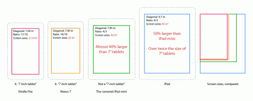 h36j2np 520x209 A conduit for content: How an iPad mini could define the small tablet market