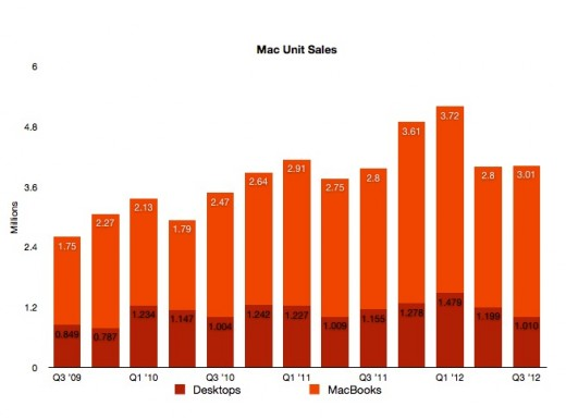 iPad 2 sales strong in K 12 market, sold 2x as many iPads to schools as Macs