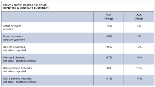nokia Nokias Q2 2012: $1 billion operating loss, $9.21 billion in net sales, 4 million Lumia phones sold