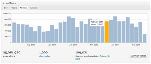 screenshot 1 520x223 Jetpack, the bridge between WordPress.com and self hosted blogs, hits 2M downloads