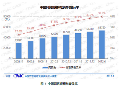 web growth Chinas Internet population reaches 537 million, as smartphones drive 11% annual growth