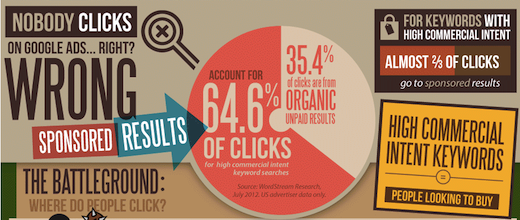 words Google ad clicks outnumber normal search results by 2:1 for some commercial keywords: study