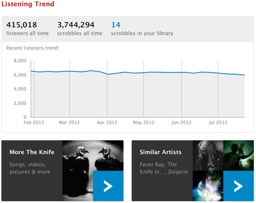 Heartbeats last.fm  Last.fm rolls out redesigned artist, album and track pages to all users