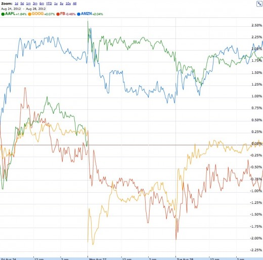 Screen Shot 2012 08 28 at 3.14.49 PM 520x514 Apple now bigger by market cap than Microsoft, Google, Amazon and Facebook combined