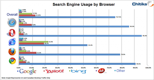 Search Engine sm 520x271 Search Engine usage: Despite Bings home court advantage on IE, Google still dominant overall at 74%