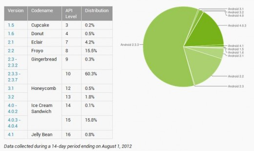 android platforms1 520x309 3 week old Jelly Bean hits 0.8% Android device adoption, as Ice Cream Sandwich reaches 15.9%