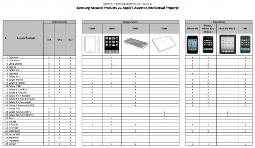 appleinfringment 520x302 Heres the device by device breakdown of Apples damage claims against Samsung