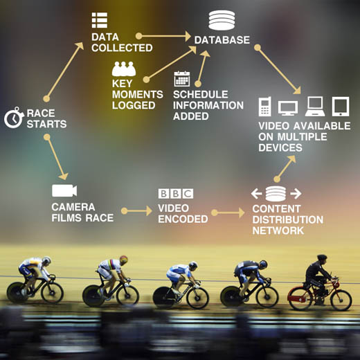 bbccycle660 Heres how the BBC is stomping the competition for Olympics coverage