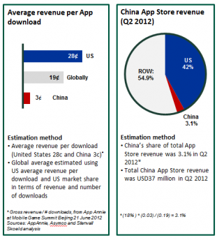 chinaappstore3 Report: China makes up 18% of Apples App Store downloads, but just 3% of revenues