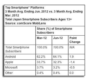 comscore japan smartphones Android leads in Japan with 64% smartphone share as market climbs 43% in the first half of 2012