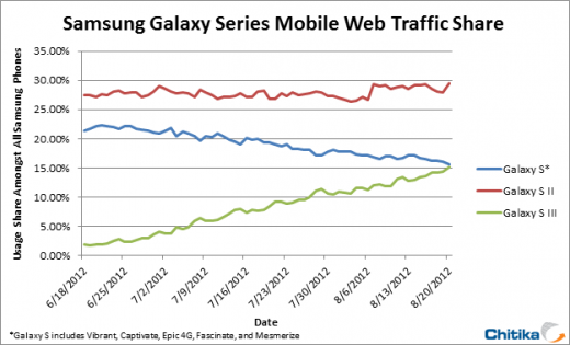 galaxyS3update 520x315 Samsungs Galaxy S III set to overtake the original Galaxy S in terms of Internet usage