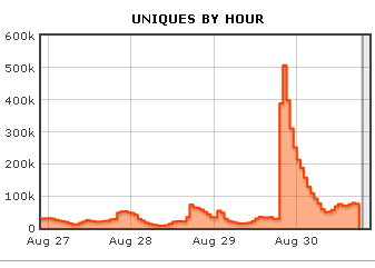 hour1 Obama spike! Surprise Reddit AMA sees 4.4m pageviews, 1.6m uniques in one day