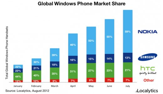 localytics1 As Windows 8 looms, Nokia is key for Microsoft with 59% of global Windows Phone devices, 32% in US