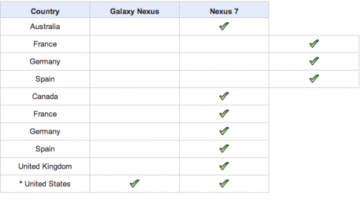 nexus7 availability 520x290 Googles Nexus 7 tablet quietly comes to France, Germany and Spain