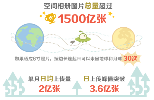 qqphotos Picture this: Chinese Internet giant Tencents Qzone social network now hosts over 150 billion photos