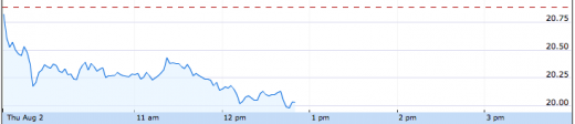 sItuv 520x112 Facebook stock just dipped below $20 for the first time