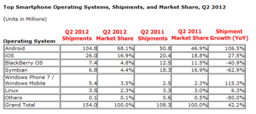 shipments idc 520x232 IDC: Android and iOS now power record 85% of all smartphones shipped, as RIM hits 3 year low