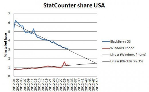 statcounterus 520x320 Rock v. Tortoise: Windows Phone may overtake BlackBerrys US market share this November