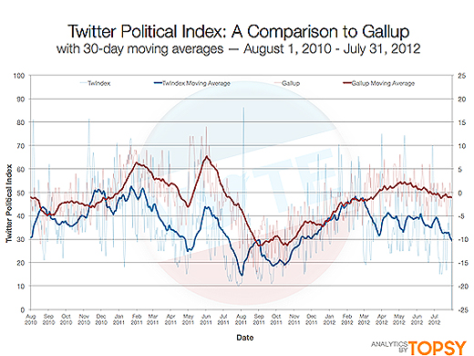 twitter520a Twitter launches Political Index to track sentiment around the US presidential election