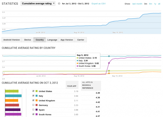 07 ratings stats2 520x375 Google Play Developer Console redesigned to improve the Android app building experience