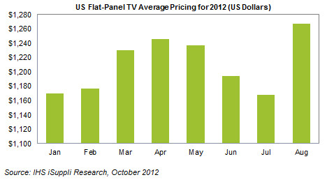 2012 10 08 TV Dont buy a TV anytime soon: US Flat Panel prices are rebounding in advance of holiday season