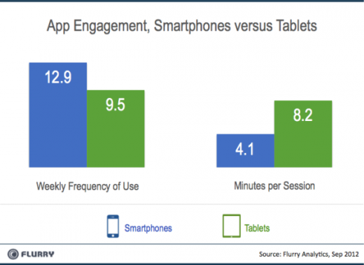 Flurry Smartpones vs Tablets Engagement resized 600 520x379 Flurry: Tablet users older than smartphone users, use them for gaming and are more dedicated to apps