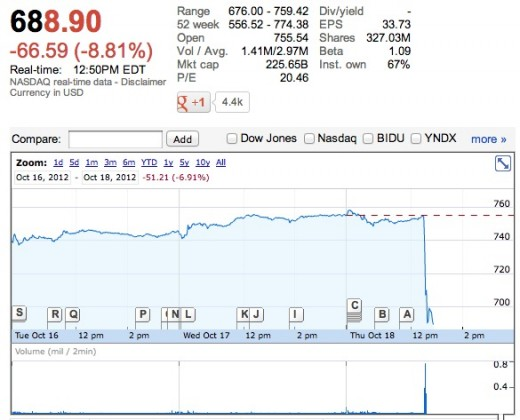 Screen Shot 2012 10 18 at 11.50.28 AM 520x420 Google dives after reporting $14.10 billion in revenue and earnings per share of $6.53