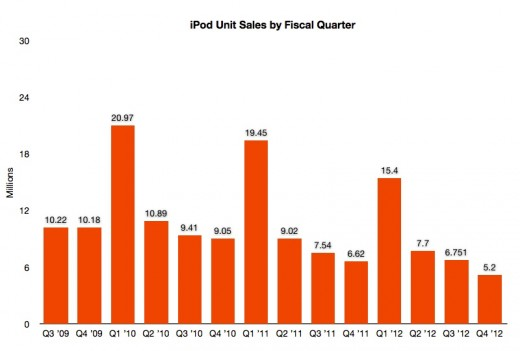Screen Shot 2012 10 25 at 2.11.11 PM 520x351 Apples Fiscal Q4 Charted