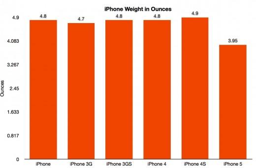 Weight 520x342 iPhone 5: Apple creates an archetype